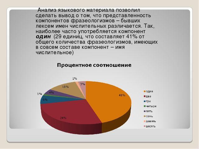 Анализ языкового материала позволил сделать вывод о том, что представленност...