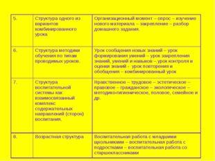 5. Структура одного из вариантов комбинированного урока Организационный мом