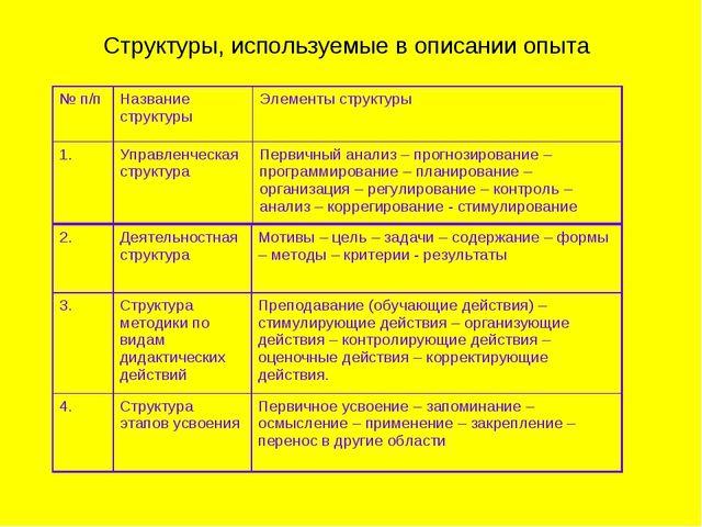 Структуры, используемые в описании опыта № п/пНазвание структурыЭлементы ст...