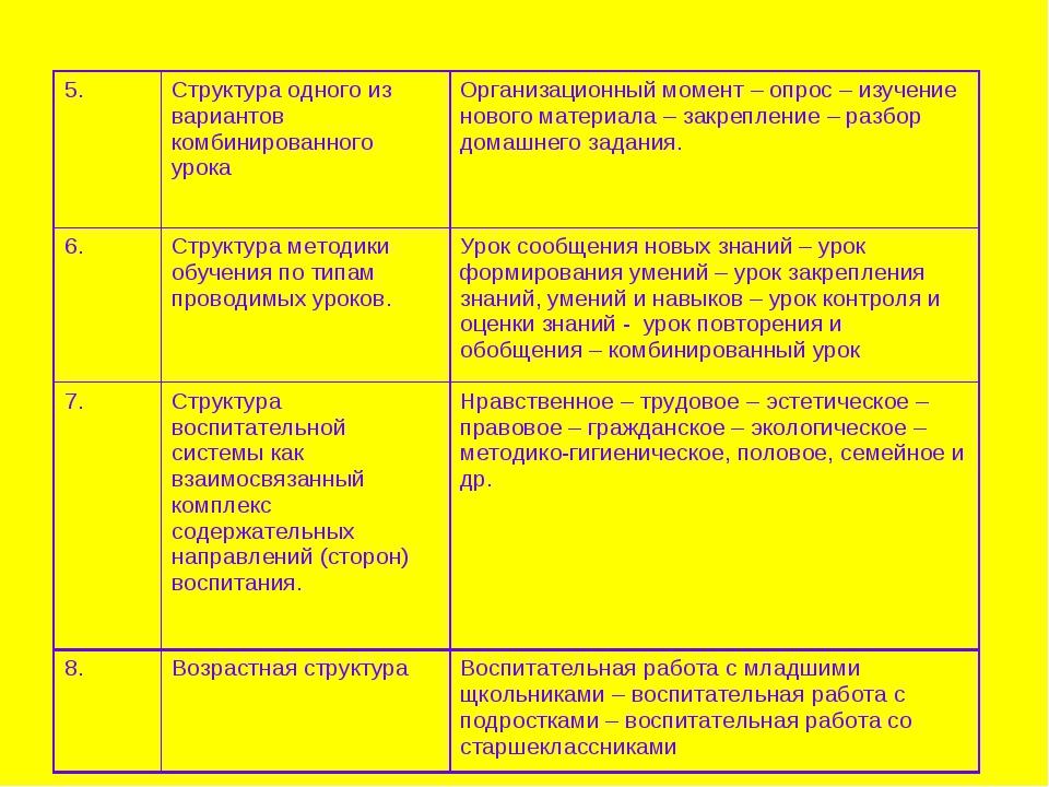 5. Структура одного из вариантов комбинированного урока Организационный мом...