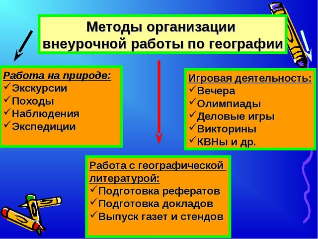 Методы организации внеурочной работы по географии Работа на природе: Экскурси...