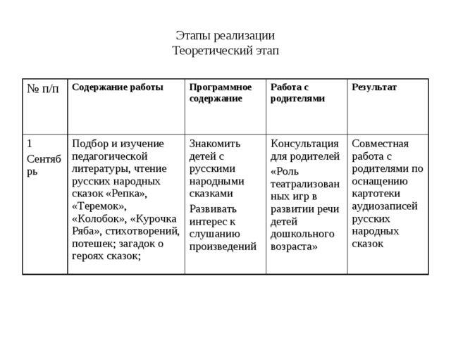Этапы реализации Теоретический этап № п/пСодержание работы Программное соде...