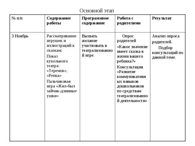 Основной этап № п/пСодержание работы Программное содержаниеРабота с родите...
