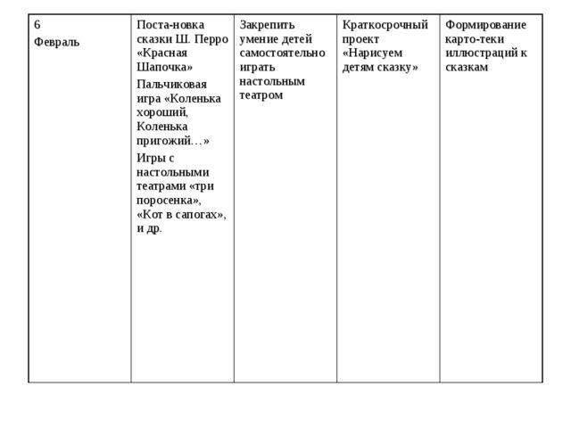 6 ФевральПоста-новка сказки Ш. Перро «Красная Шапочка» Пальчиковая игра «Кол...