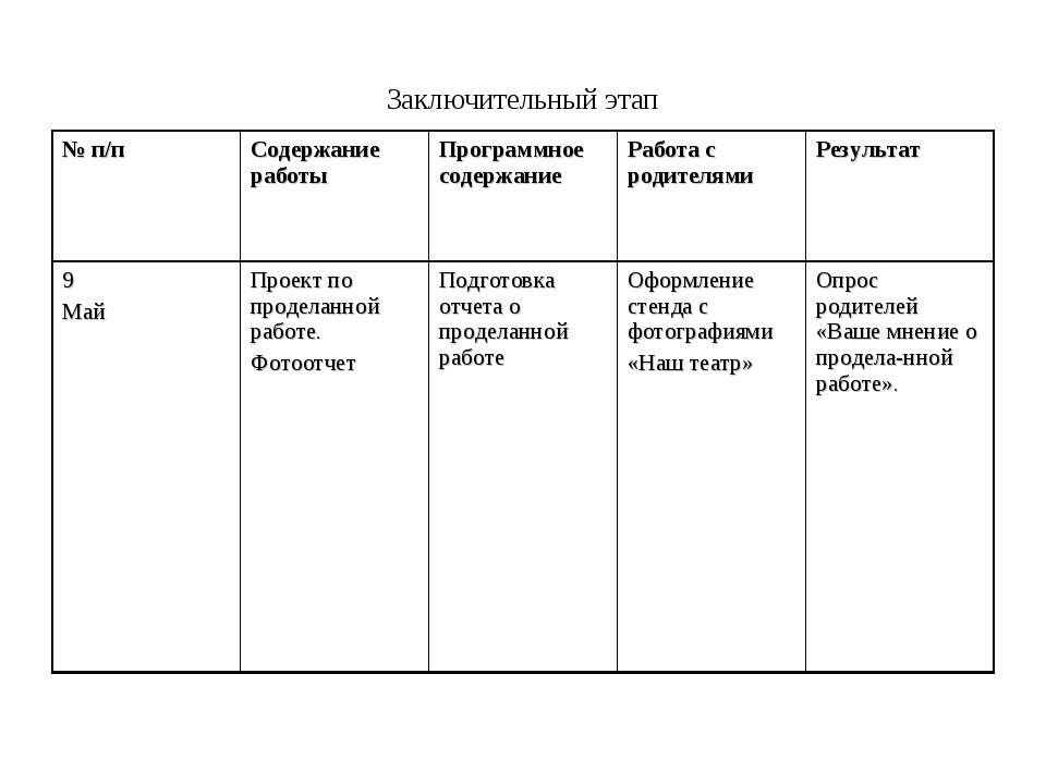 Заключительный этап № п/пСодержание работы Программное содержаниеРабота с...