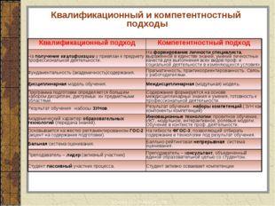 Квалификационный и компетентностный подходы Москва 12 – 13 ноября 2008 Квалиф