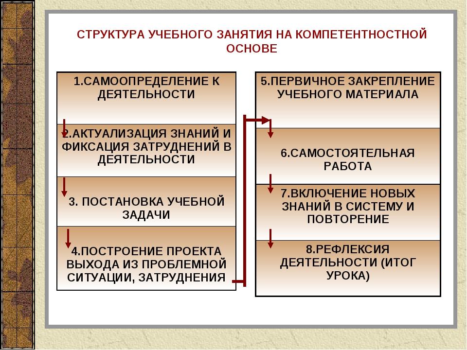 СТРУКТУРА УЧЕБНОГО ЗАНЯТИЯ НА КОМПЕТЕНТНОСТНОЙ ОСНОВЕ 1.САМООПРЕДЕЛЕНИЕ К ДЕЯ...