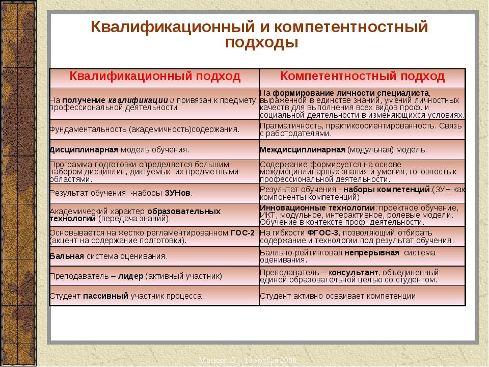 Квалификационный и компетентностный подходы Москва 12 – 13 ноября 2008 Квалиф...