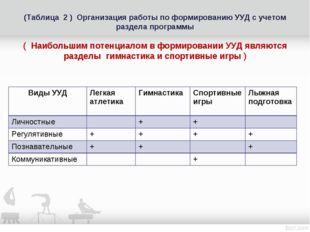 (Таблица 2 ) Организация работы по формированию УУД с учетом раздела программ