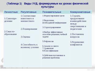 (Таблица 1) Виды УУД, формируемые на уроках физической культуры ЛичностныеРе