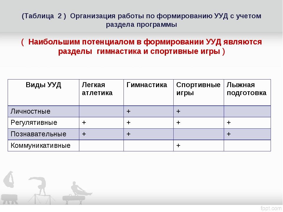 (Таблица 2 ) Организация работы по формированию УУД с учетом раздела программ...