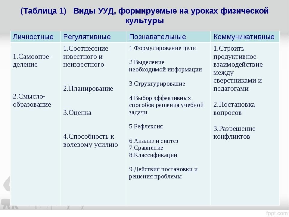 (Таблица 1) Виды УУД, формируемые на уроках физической культуры ЛичностныеРе...