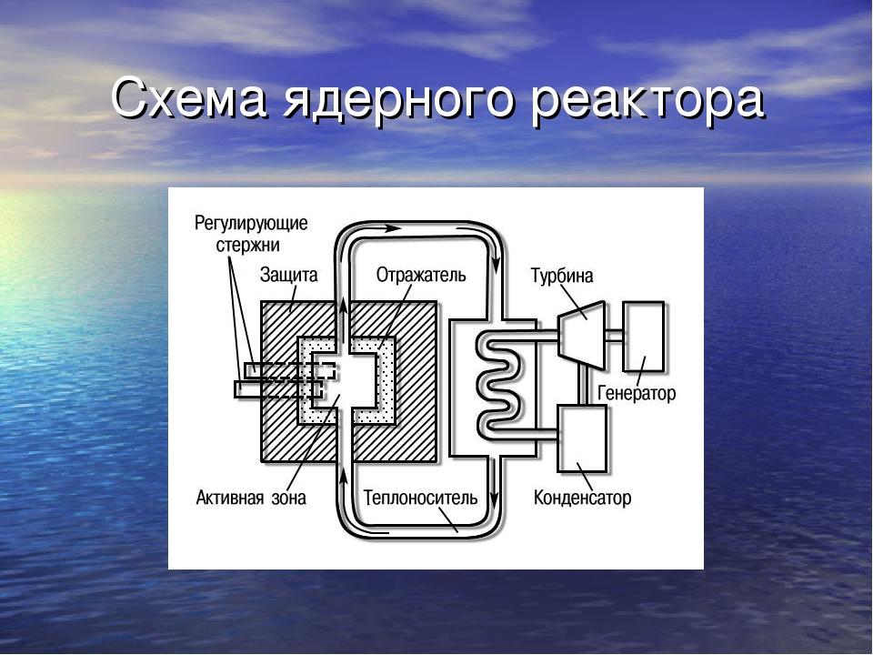 Схема ядерного реактора
