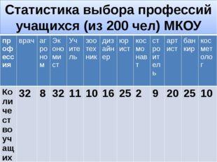 Статистика выбора профессий учащихся (из 200 чел) МКОУ СОШ №5 г. Карачаевска