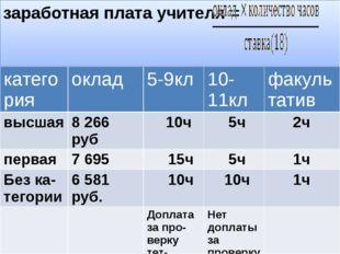 заработная плата учителя = категория оклад 5-9кл 10-11кл факультатив высшая 8