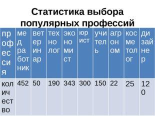 Статистика выбора популярных профессий жителей(1652 человека) города Карачаев