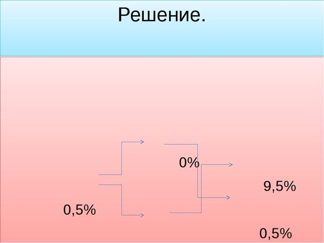 Решение. 0%  9,5% 0,5%  0,5%  10%