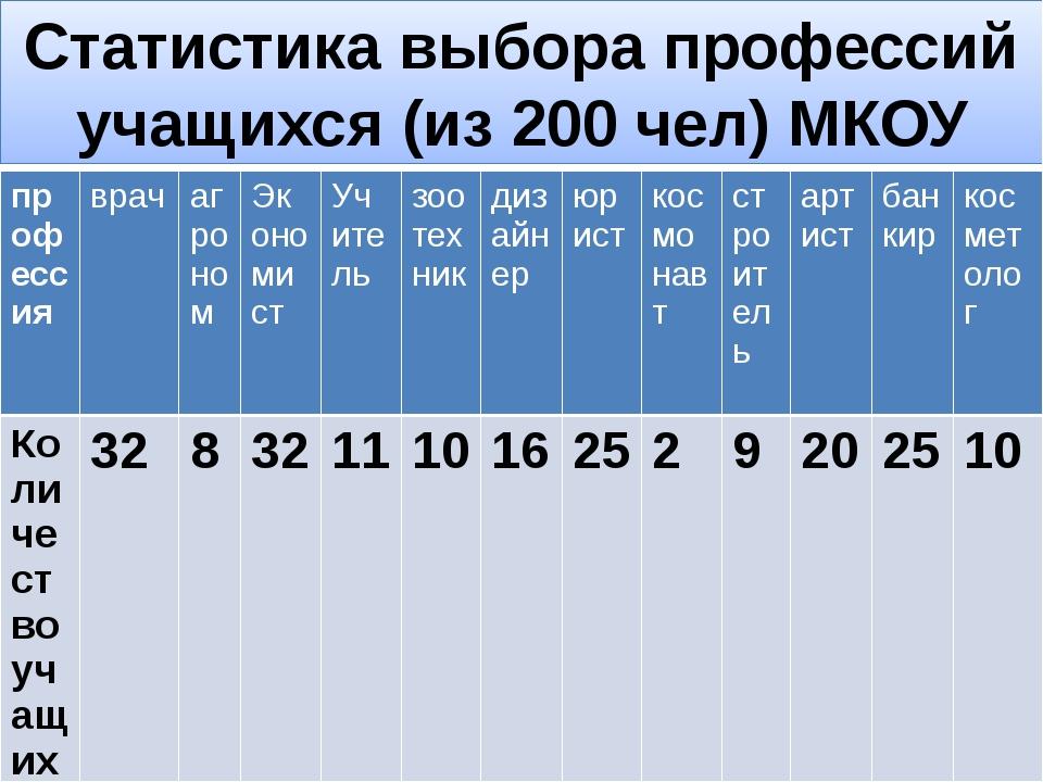 Статистика выбора профессий учащихся (из 200 чел) МКОУ СОШ №5 г. Карачаевска...