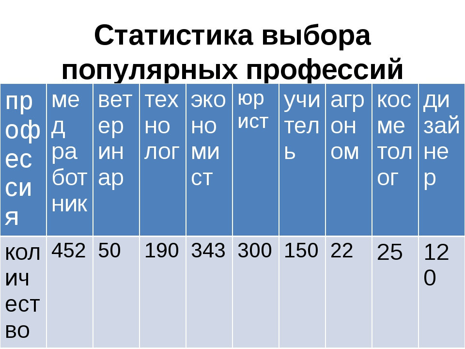 Статистика выбора популярных профессий жителей(1652 человека) города Карачаев...