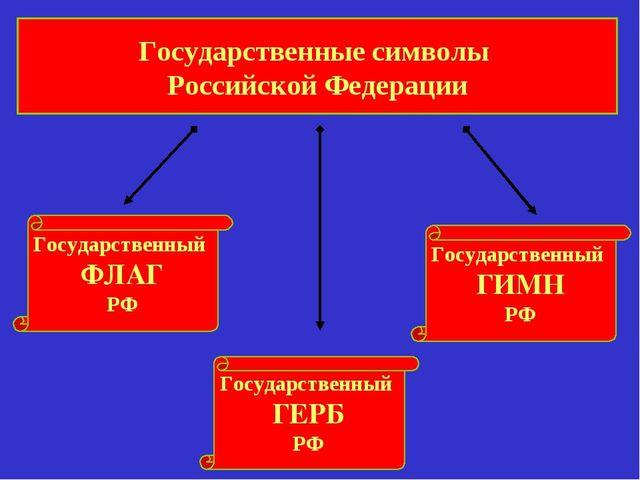 Государственные символы Российской Федерации Государственный ФЛАГ РФ Государс...