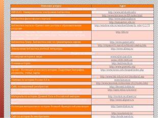 Описание ресурса Адрес Электронные библиотеки INFOLIO. Университетская элект
