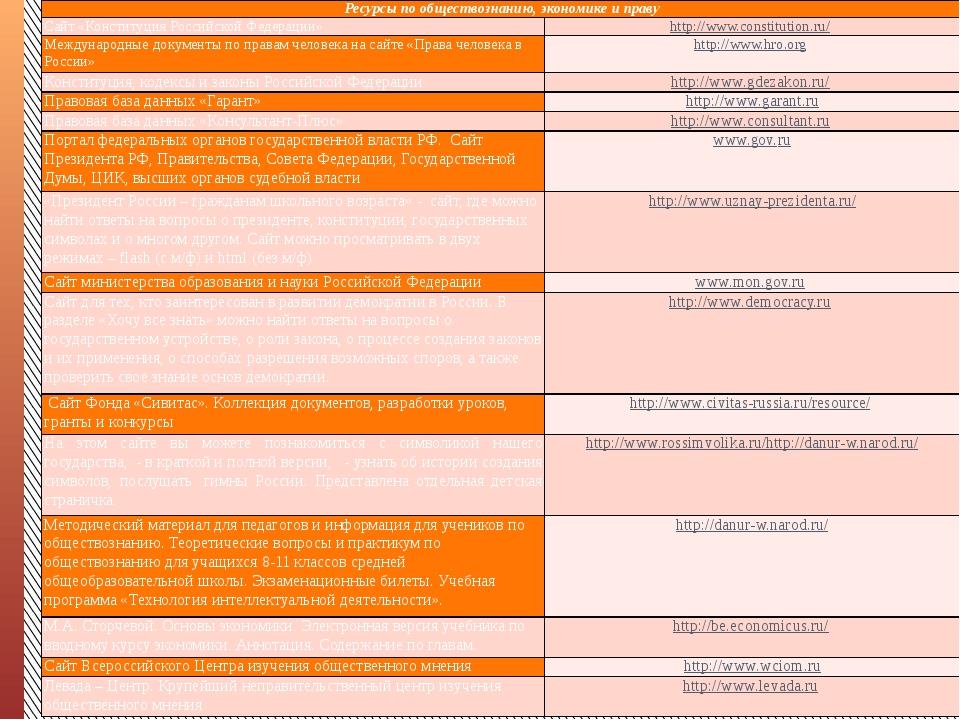 Ресурсы по обществознанию, экономике и праву Сайт «Конституция Российской Фе...