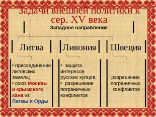 Задачи внешней политики к сер. XV века
