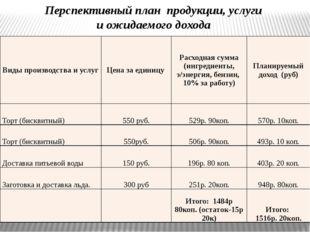 Перспективный план продукции, услуги и ожидаемого дохода Виды производства и