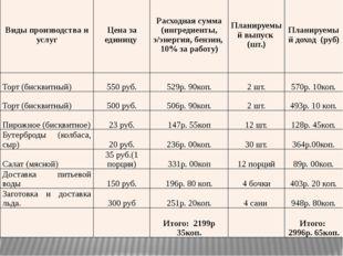 Виды производства и услуг Цена за единицу Расходная сумма (ингредиенты, э/эне