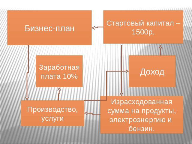 Бизнес-план Стартовый капитал – 1500р. Производство, услуги Израсходованная с...