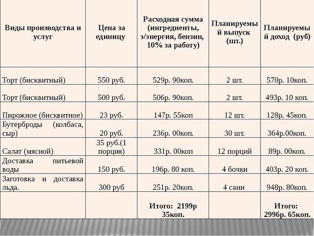 Виды производства и услуг Цена за единицу Расходная сумма (ингредиенты, э/эне...