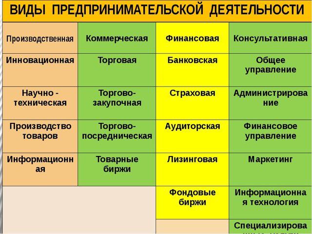 ВИДЫ ПРЕДПРИНИМАТЕЛЬСКОЙ ДЕЯТЕЛЬНОСТИ Производственная Коммерческая Финансова...