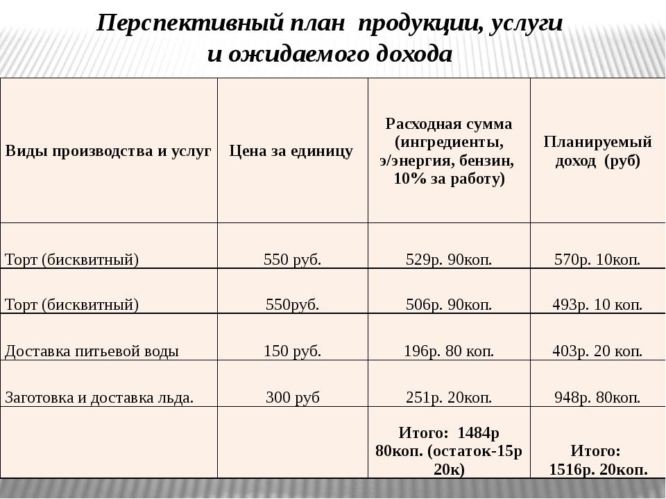 Перспективный план продукции, услуги и ожидаемого дохода Виды производства и...