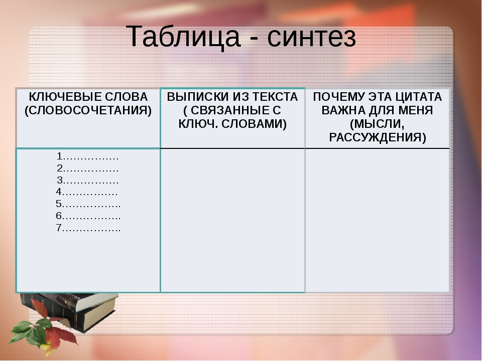 Таблица - синтез КЛЮЧЕВЫЕ СЛОВА (СЛОВОСОЧЕТАНИЯ) ВЫПИСКИ ИЗ ТЕКСТА ( СВЯЗАННЫ...