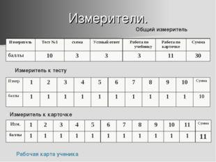 Измерители. Измеритель к тесту Измеритель к карточке Общий измеритель Рабочая