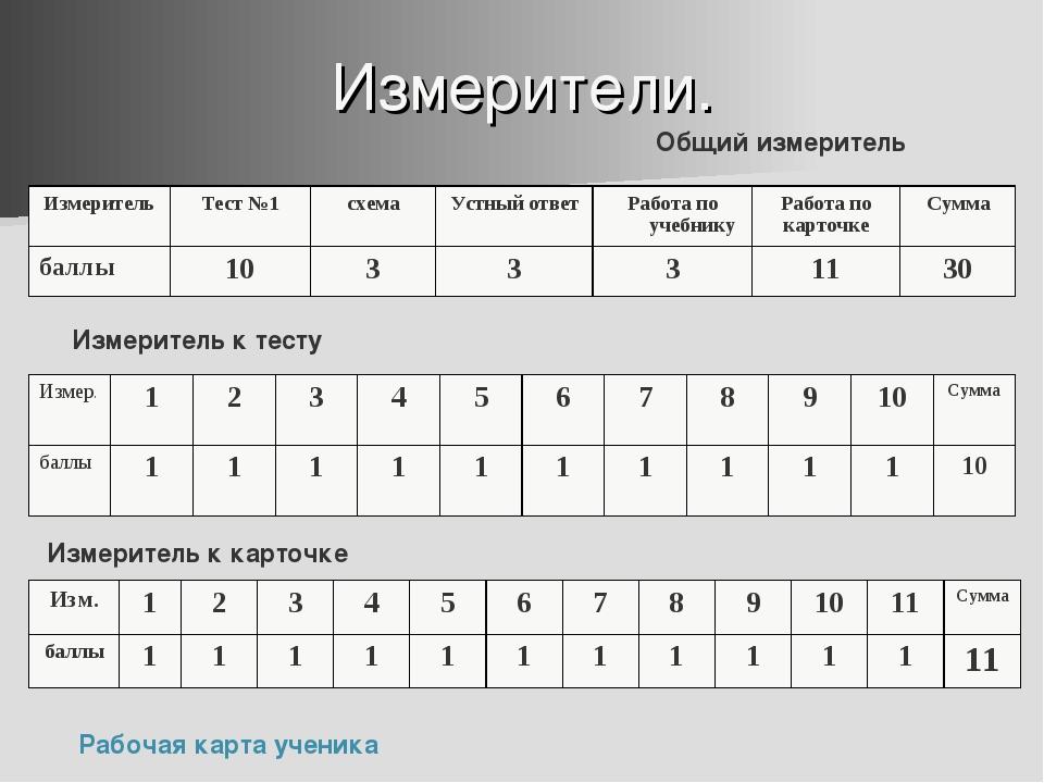 Измерители. Измеритель к тесту Измеритель к карточке Общий измеритель Рабочая...