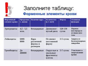 Заполните таблицу: Форменный элемент кровиПродолжит. жизниНаличие ядра Кол