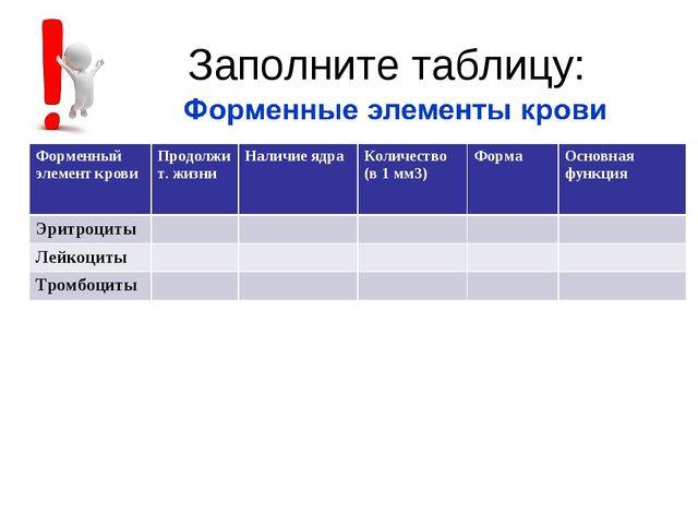 Заполните таблицу: Форменный элемент кровиПродолжит. жизниНаличие ядра Кол...