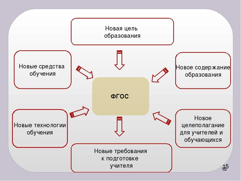 ФГОС Новая цель образования Новые средства обучения Новое содержание образов...