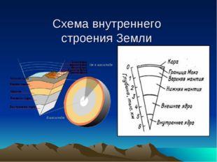 Схема внутреннего строения Земли