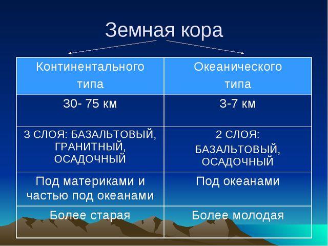 Земная кора Континентального типаОкеанического типа 30- 75 км3-7 км 3 СЛОЯ:...