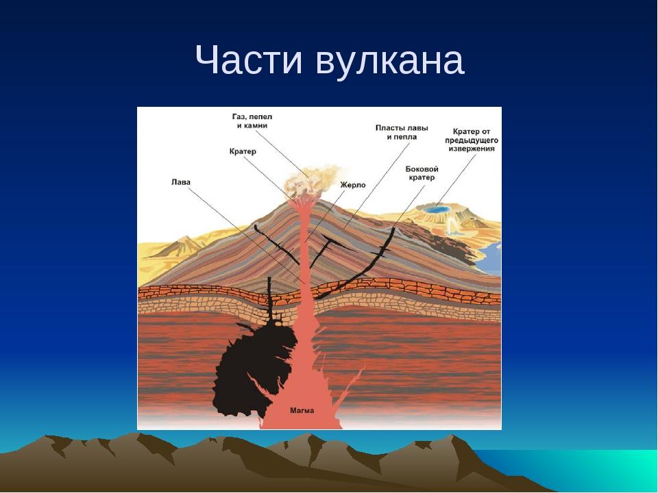 Части вулкана