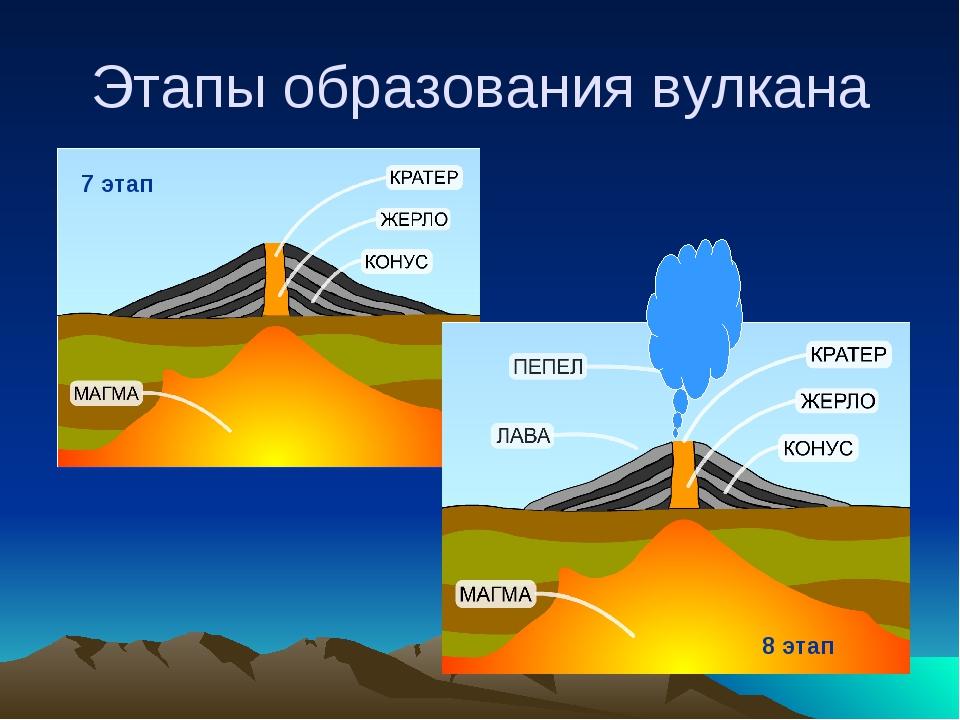Этапы образования вулкана 7 этап 8 этап