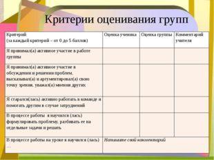 Критерии оценивания групп Критерий (за каждый критерий – от 0 до 5 баллов) О