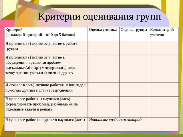 Критерии оценивания групп Критерий (за каждый критерий – от 0 до 5 баллов) О...