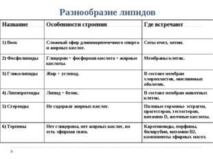Разнообразие липидов НазваниеОсобенности строенияГде встречают 1) ВоскСлож