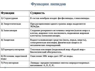 Функции липидов ФункцииСущность 1) СтруктурнаяВ состав мембран входят фосфо