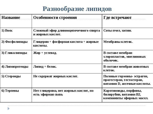 Разнообразие липидов НазваниеОсобенности строенияГде встречают 1) ВоскСлож...