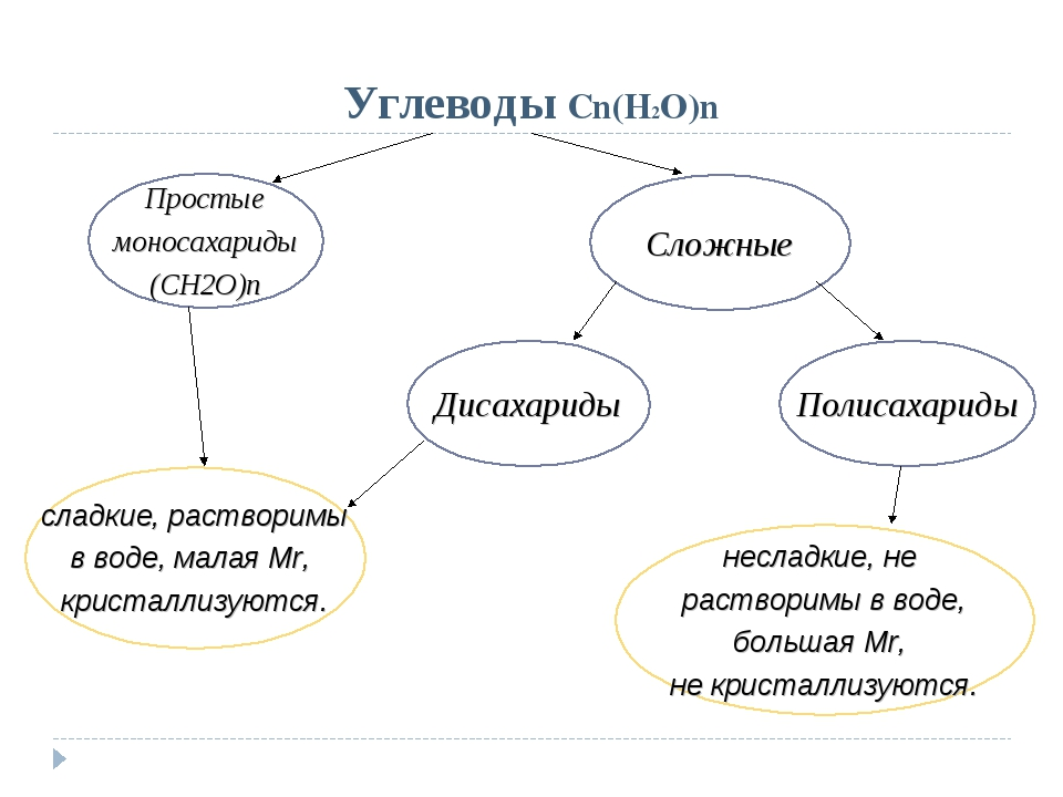 Углеводы Cn(H2O)n Простые моносахариды (СН2О)n Сложные Дисахариды несладкие,...