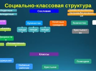 Социально-классовая структура Сословия Дворянство Личное Потомственное Духове